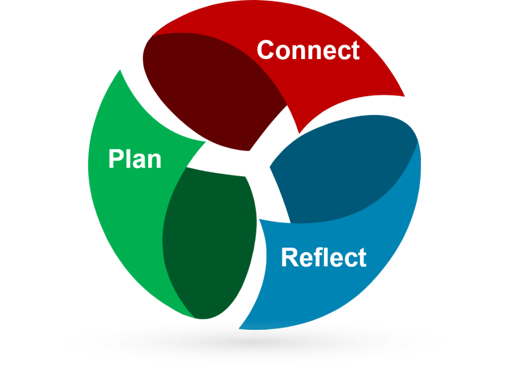 Plan connect and reflect.